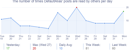 How many times DefaultAlias's posts are read daily