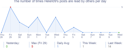 How many times Helen09's posts are read daily