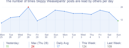 How many times Skippy Weaselpants's posts are read daily