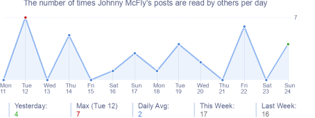 How many times Johnny McFly's posts are read daily
