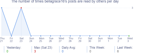 How many times bellagrace16's posts are read daily