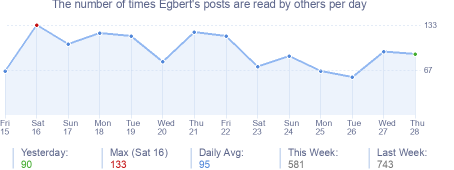 How many times Egbert's posts are read daily