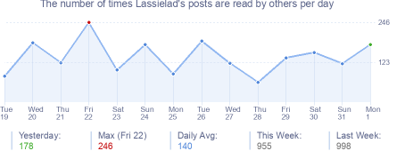 How many times Lassielad's posts are read daily