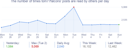 How many times tom77falcons's posts are read daily