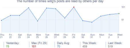 How many times willg's posts are read daily