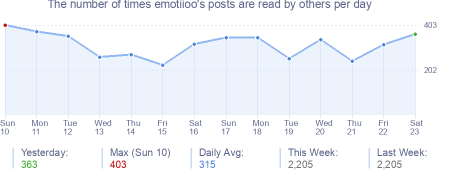How many times emotiioo's posts are read daily