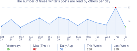 How many times winter's posts are read daily