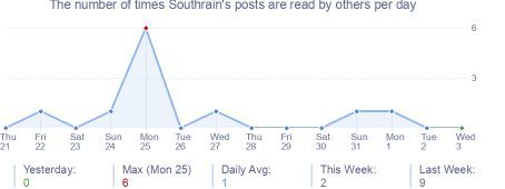 How many times Southrain's posts are read daily