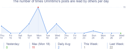 How many times Ummtimo's posts are read daily