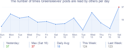 How many times Greensleeves's posts are read daily