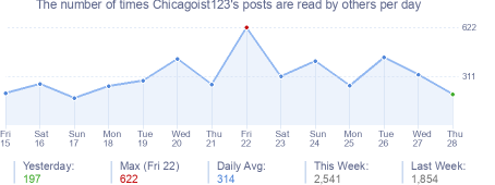 How many times Chicagoist123's posts are read daily