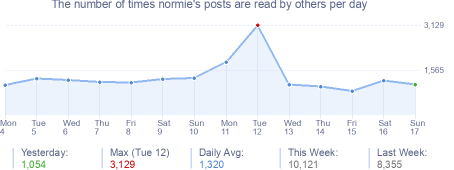 How many times normie's posts are read daily