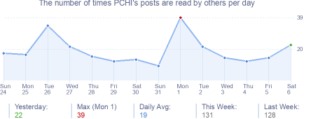 How many times PCHI's posts are read daily