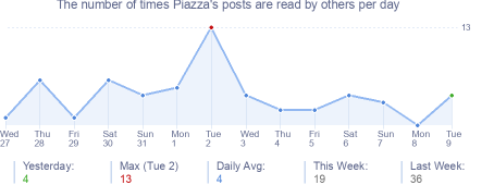 How many times Piazza's posts are read daily