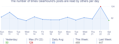 How many times Gearhound's posts are read daily