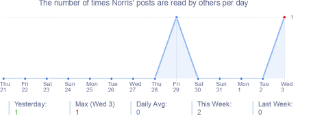 How many times Norris's posts are read daily