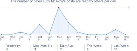 How many times Lucy McAvoy's posts are read daily