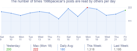 How many times 1986pacecar's posts are read daily
