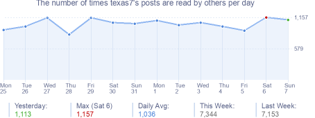 How many times texas7's posts are read daily
