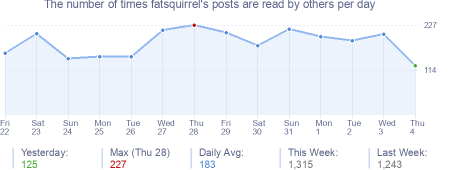 How many times fatsquirrel's posts are read daily