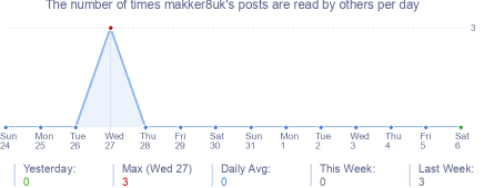 How many times makker8uk's posts are read daily