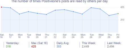 How many times Positiveone's posts are read daily