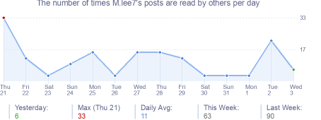 How many times M.lee7's posts are read daily