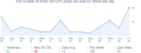 How many times nsk123's posts are read daily