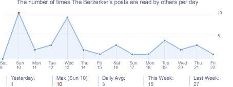 How many times The Berzerker's posts are read daily