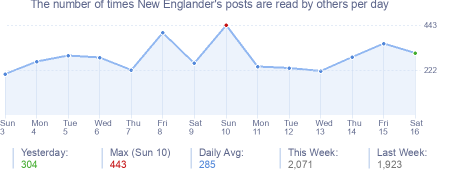 How many times New Englander's posts are read daily