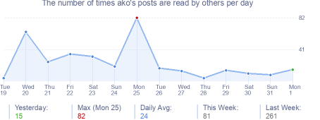 How many times ako's posts are read daily