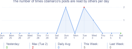 How many times cdamarco's posts are read daily