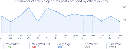 How many times mapleguy's posts are read daily