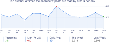 How many times the searchers's posts are read daily