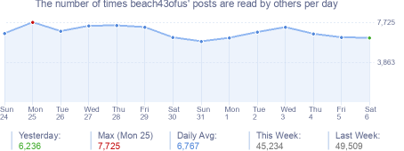 How many times beach43ofus's posts are read daily