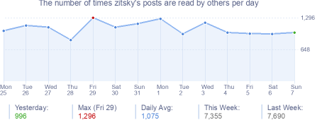 How many times zitsky's posts are read daily