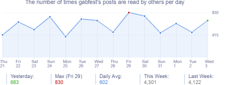 How many times gabfest's posts are read daily