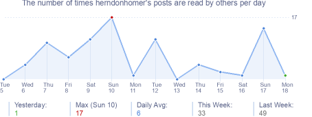 How many times herndonhomer's posts are read daily