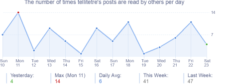 How many times tellitetre's posts are read daily
