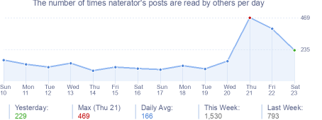 How many times naterator's posts are read daily