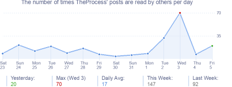 How many times TheProcess's posts are read daily