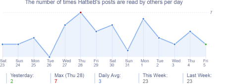 How many times HattieB's posts are read daily