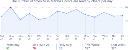 How many times Miss Martha's posts are read daily