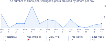 How many times elmuychingon's posts are read daily