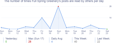How many times Full Spring Greenery's posts are read daily