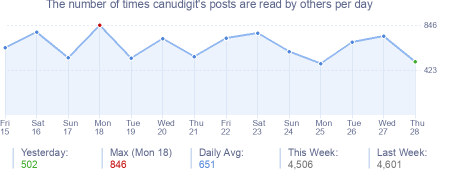 How many times canudigit's posts are read daily