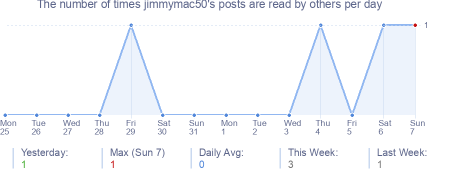 How many times jimmymac50's posts are read daily
