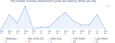 How many times mantismom's posts are read daily