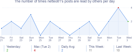 How many times netteo81's posts are read daily