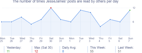 How many times JesseJames's posts are read daily